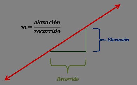 baa8d517ec81 Elevación entre recorrido como una medida de la inclinación de una recta