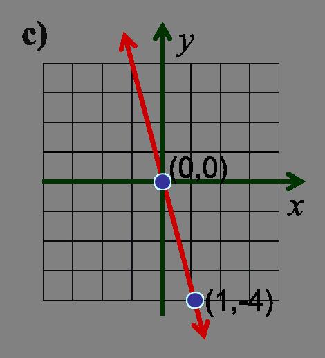 La pendiente de una recta.- MatematicaTuya
